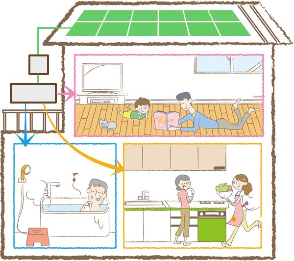 太陽光発電システムのある住宅